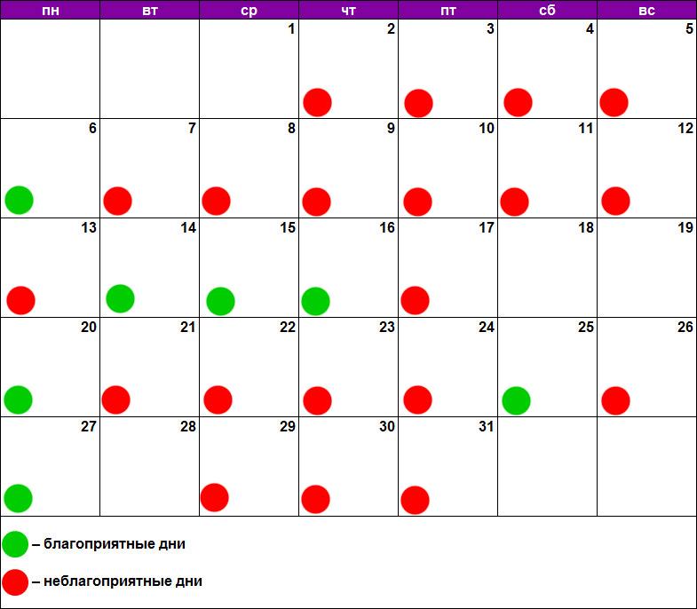 Лунный календарь лечения зубов январь 2020