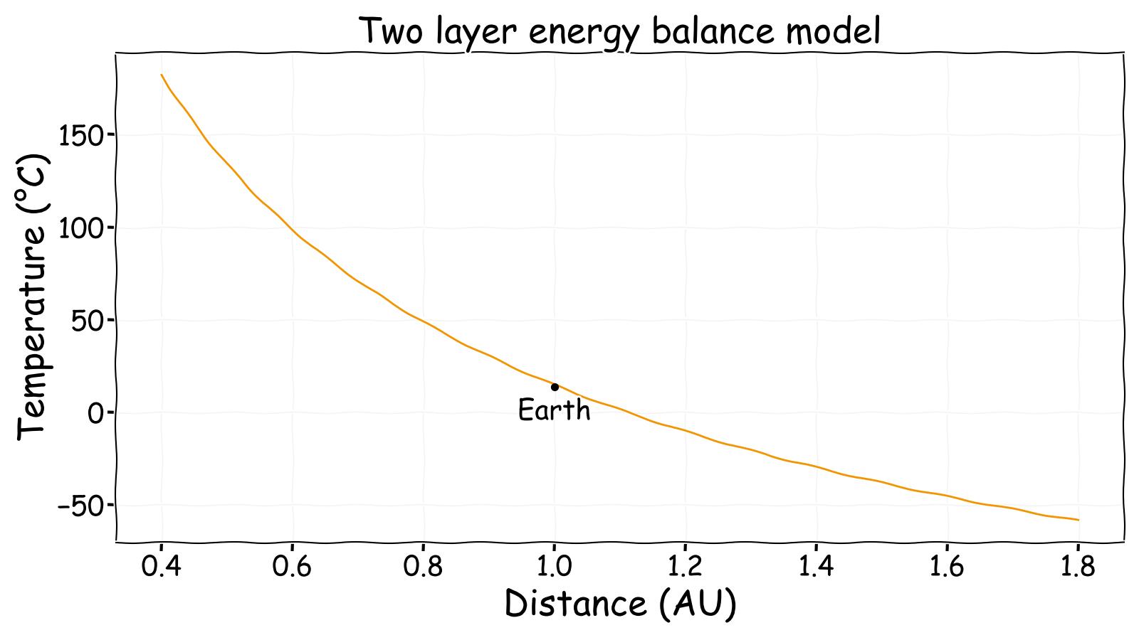 Planetary equilibrium temperature
