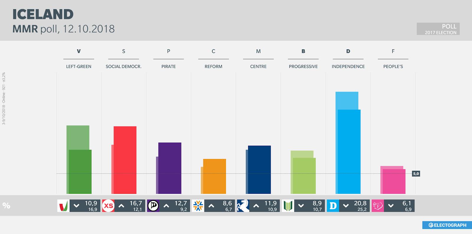 ICELAND: MMR poll chart, October 2018