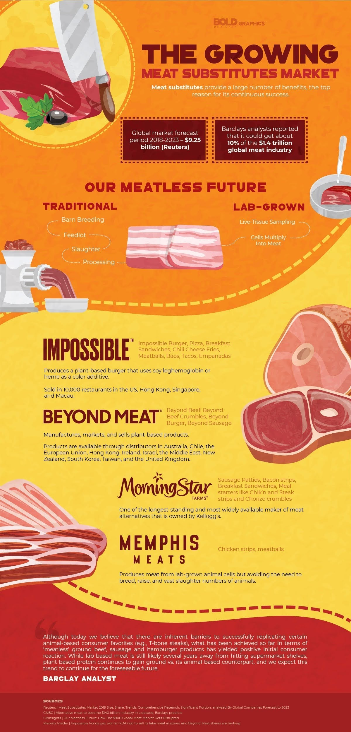 The Growing Meat Substitutes Market #infographic