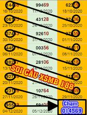 Dự đoán xsmb 06-12 - Dàn đề 60 số trúng cao hôm nay- soi cầu xsmb 188