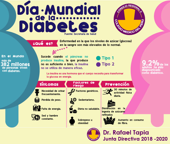 dia de la diabetes noviembre 2020