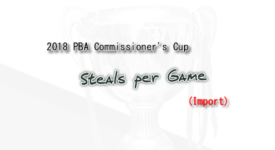 List of Steals per game leaders 2018 PBA Commissioner's Cup (Imports)