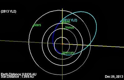 New Discovered 400-Foot Asteroid To Zip Past Earth