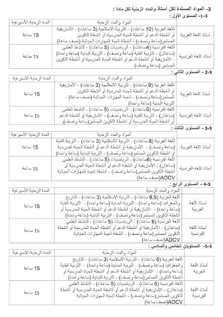 الغلاف الزمني الاسبوعي و توزيع الحصص لكل مواد ومستويات بالابتدائي 2021-2022