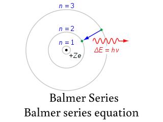 Balmer Series