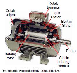 Gambar 4.30: Gambar Potongan Arus Putar-Rotor dari Motor Terhubung-singkat