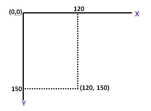 Java coordinate system