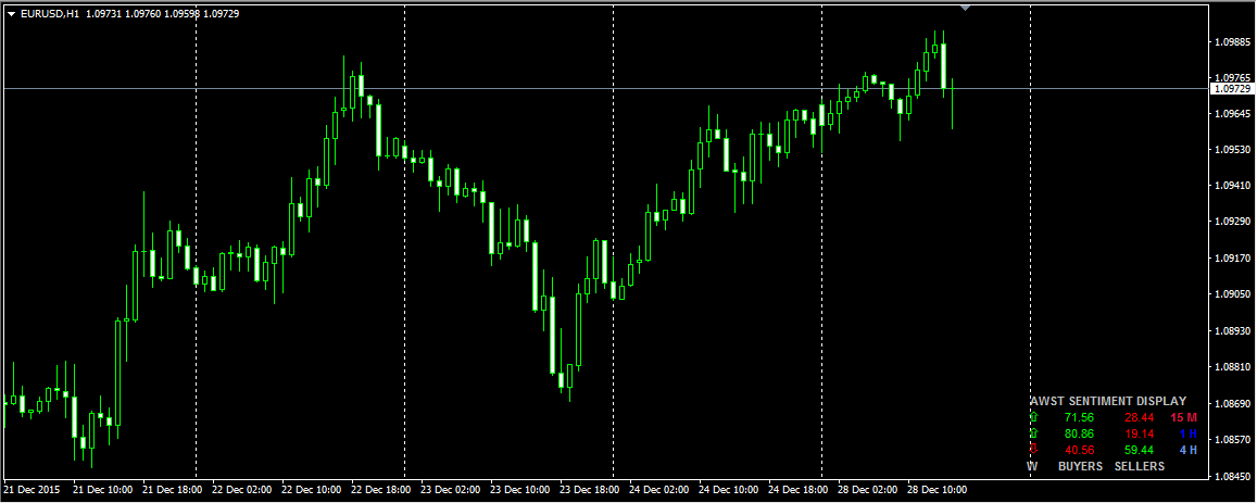Buyers sellers indicator forex