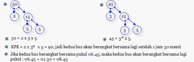 Soal UN Matematika SD 2013 | Kumpulan Soal Ujian Terbaru