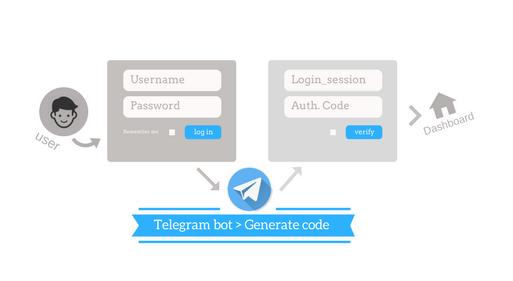 Autentikasi Login PHP dengan Telegram bot
