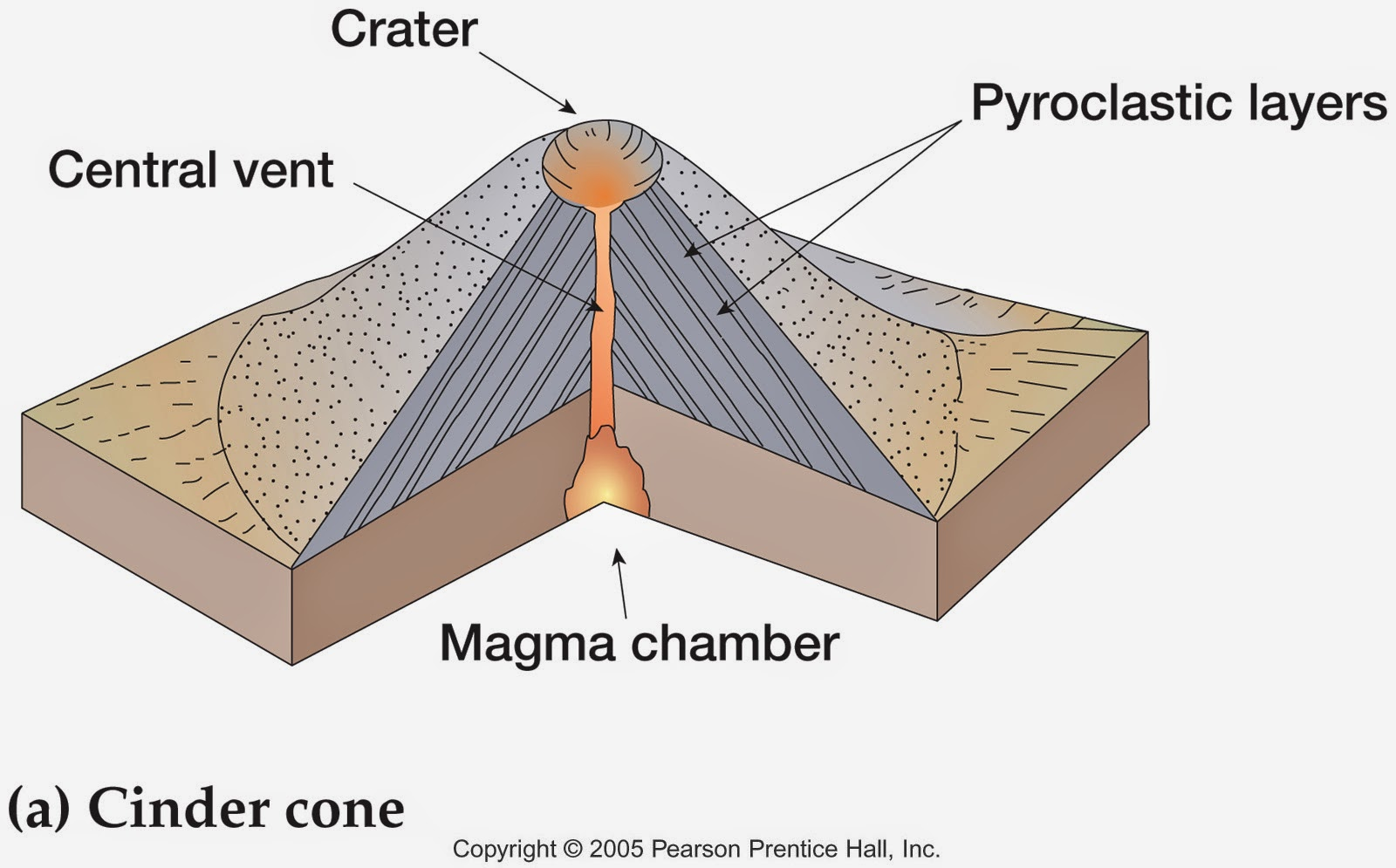 Volcanic Fracture Diagram Iron And Carbon Phase The Amazing Of Volcano