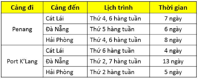 van-chuyen-hang-hoa-quoc-te-nhap-khau-tu-malaysia-ve-viet-nam