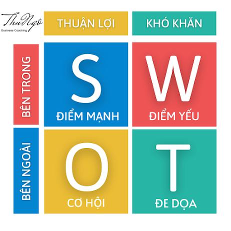 Phân tích SWOT cũng là một cách để xác định điểm mạnh, điểm yếu của doanh nghiệp
