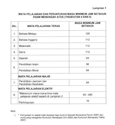 Senarai Mata Pelajaran STEM 2020 (Menengah Atas)