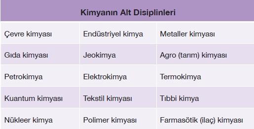 Kimyanın alt ana disiplinleri