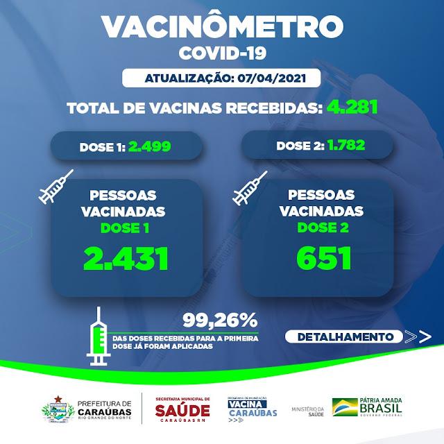 Vacinômetro da Secretaria de Saúde traz transparência para população de Caraúbas