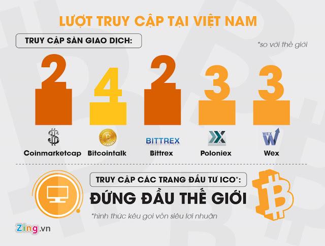 """""""Đầu tư Bitcoin có phải đa cấp?"""" Khi người Việt tình nguyện làm nạn nhân"""
