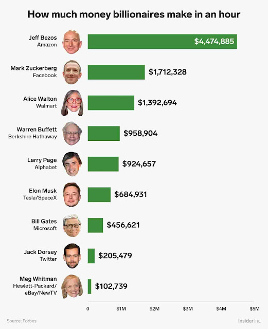 how much money billionaires make in an hours