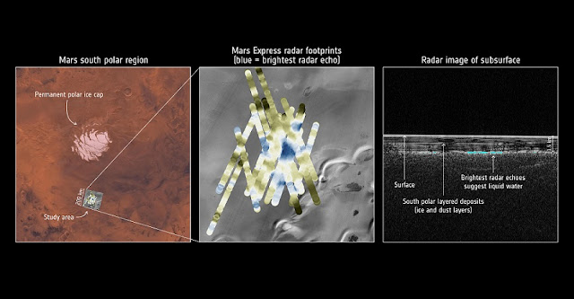 ESA's Mars Express has used radar signals bounced through underground layers of ice to find evidence of a pond of water buried below the south polar cap. Context map: NASA/Viking; THEMIS background: NASA/JPL-Caltech/Arizona State University; MARSIS data: ESA/NASA/JPL/ASI/Univ. Rome; R. Orosei et al 2018