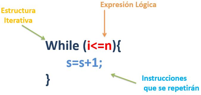 Estructura Iterativa Bucle While Curso De Java