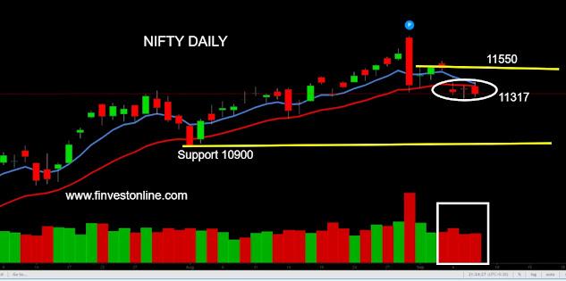nifty share price www.finvestonline.com