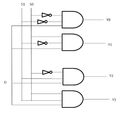 logical diagram demultiplexer 1 to 4