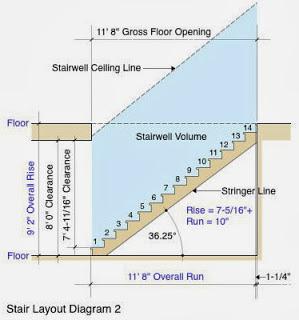 layout gambar perencanaan tangga rumah