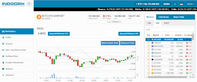 Bisnis bitcoin indonesia