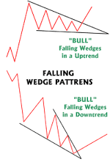 falling Wadge