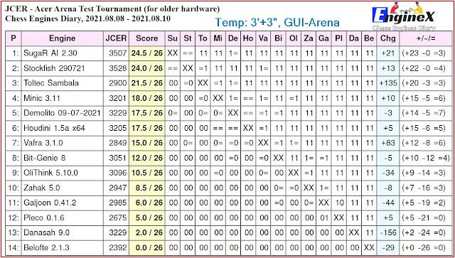 Chess Engines Diary - Tournaments 2021 - Page 11 2021.08.08.AcerArenaTestTournament