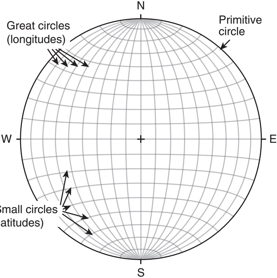 Stereographic projection ~ Learning Geology