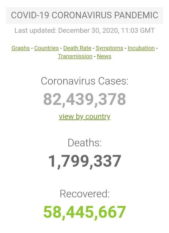 Kasus Covid-19 di Seluruh Dunia per 30 Desember 2020 ( 12:02GMT)
