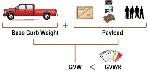 gross vehicle weight pada mobil