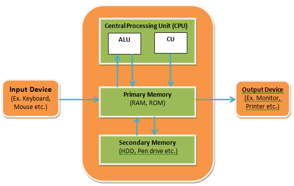 cpu - block diagram of computer