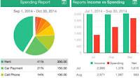 Migliori app per gestire soldi e spese personali (Android e iPhone)