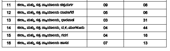 KPSC FDA SDA 2019 Recruitment Started, 844 Posts Read Full Notification in Kannada 4