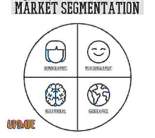 Secrets of Market Segmentation in a very shell