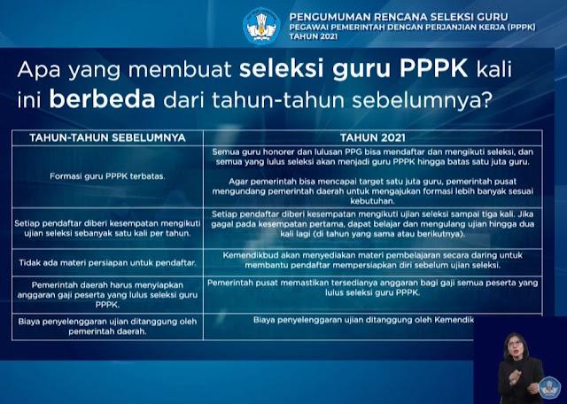 ASN PPPK (P3K) Tahun 2021