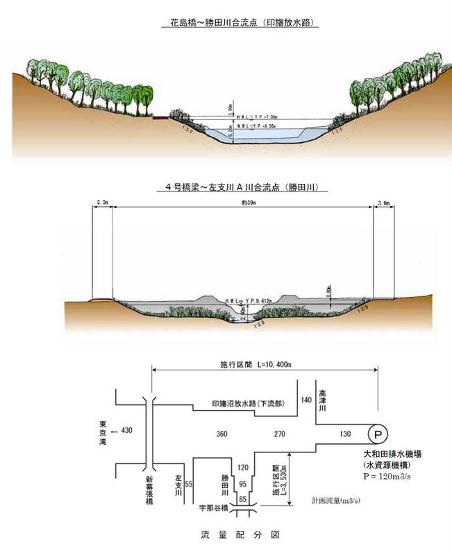 花見川の河川整備計画 | 花見川...