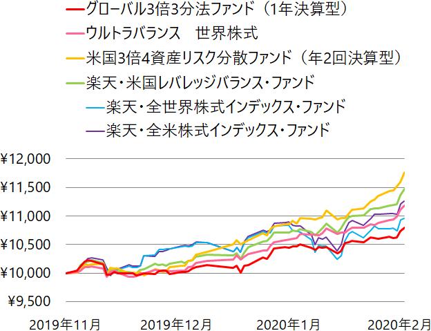 レバレッジ型バランスファンド4種、全世界株式、米国株式の基準価額の推移(チャート)