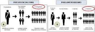 Presidencialismo X Parlamentarismo - www.professorjunioronline.com