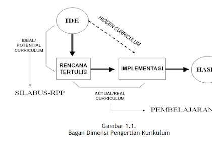 Pengertian Kurikulum (curriculum)