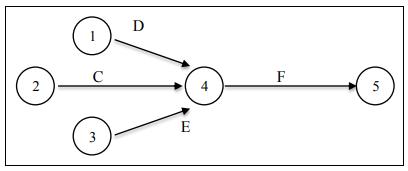 Hubungan Kegiatan C, D, E, dan F