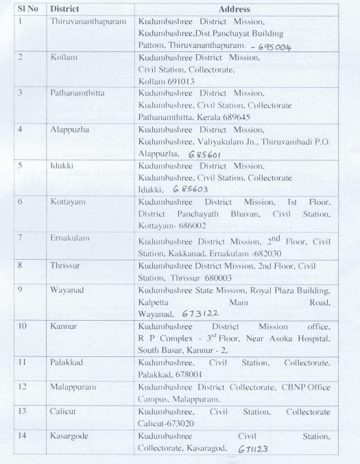 Kudumbashree Recruitment 2021 – 113 Latest Vacancies