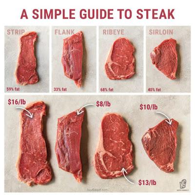 شرح ستيك لحمه كيتو