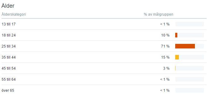 Utdelningsstugans statistik twitter