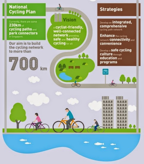 If only singaporeans stopped to think sustainable singapore under the national cycling plan announced last month the length of cycling paths will be expanded from the current 213km to 700km by 2030 malvernweather Choice Image