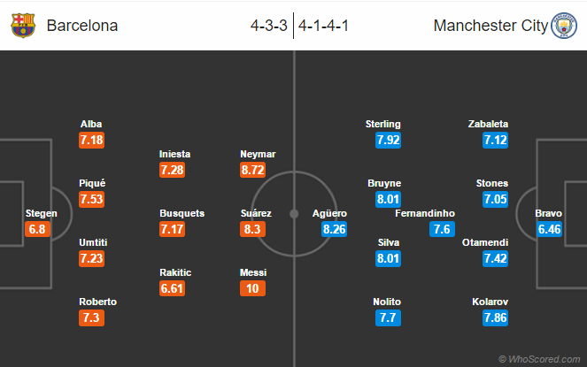 Possible Lineups – Barcelona vs Manchester City