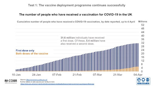050421 UK Gov briefing vaccinations chart to date